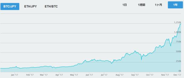 仮想通貨の仕組みを初心者向けに優しく解説!   ビットコイン入門
